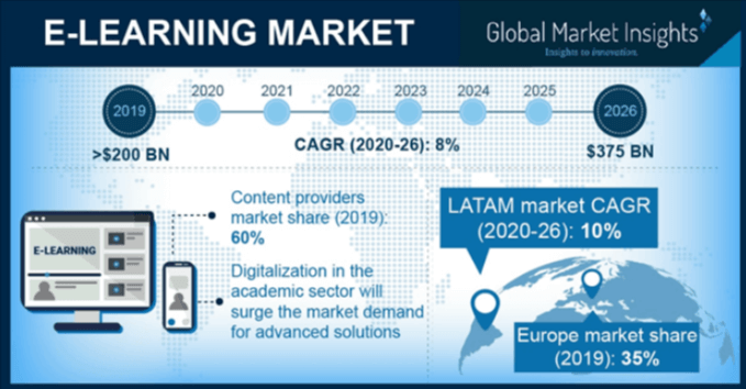 E Learning Market Trends 2020 2026 Global Research Report