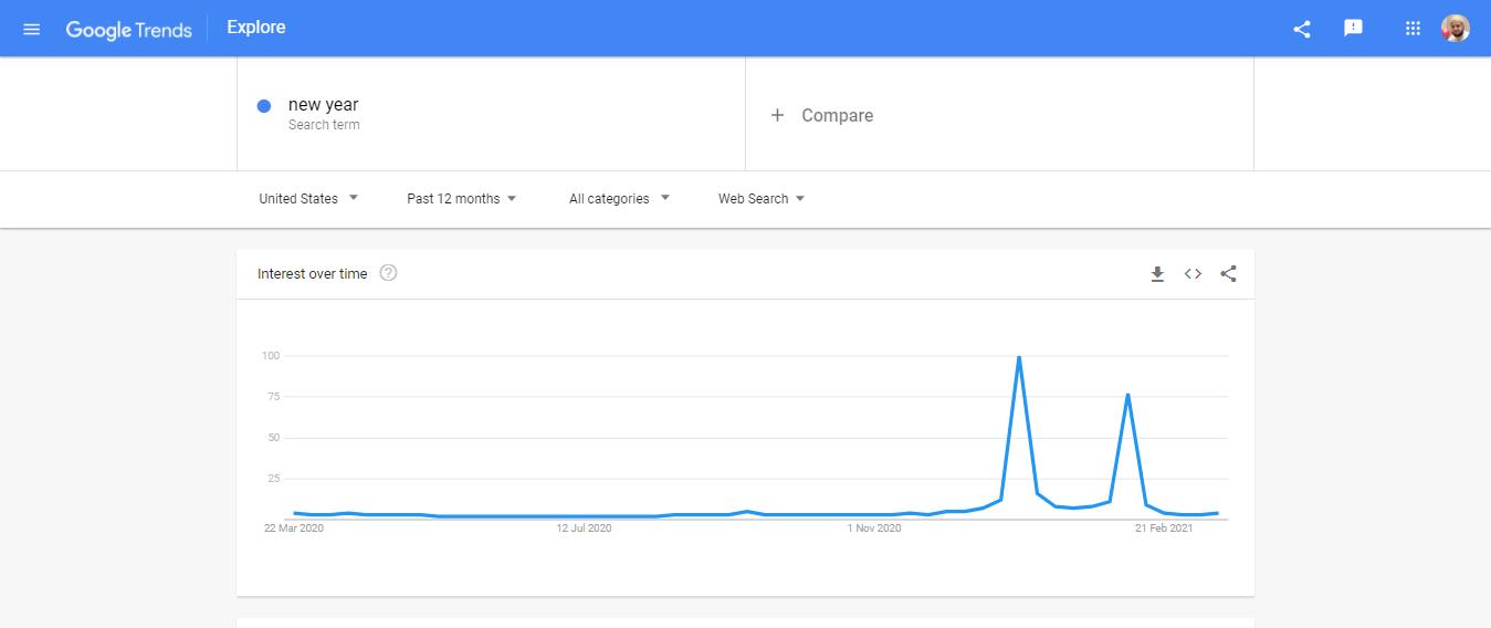 explore google trends
