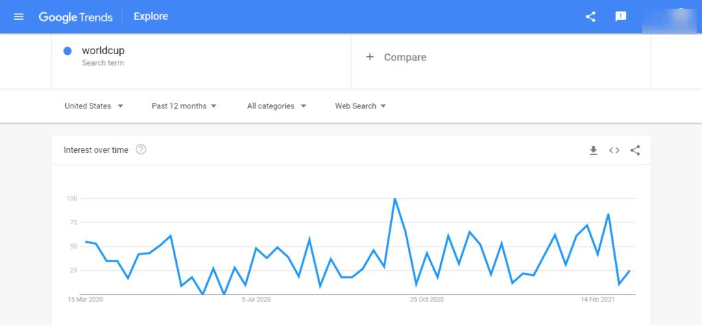 worldcup Explore Google Trends